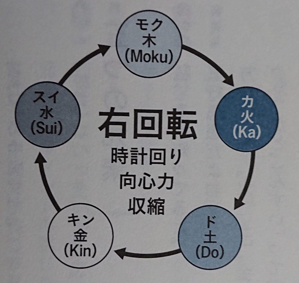 右回転 by「0 Lei 下(さとうみつろう)」