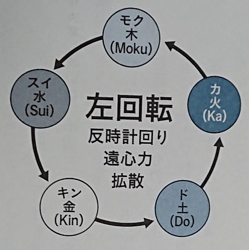 左回転 by 「0 Lei 下(さとうみつろう)」」