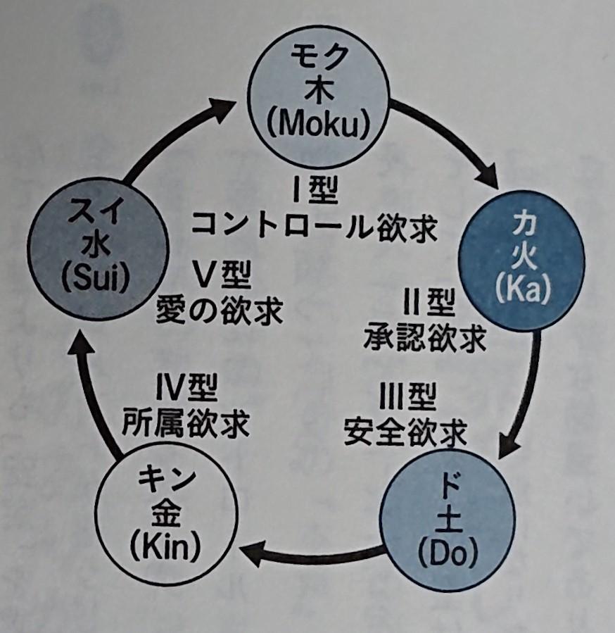 5つの人間タイプと回転 by「0 Lei 下(さとうみつろう)」