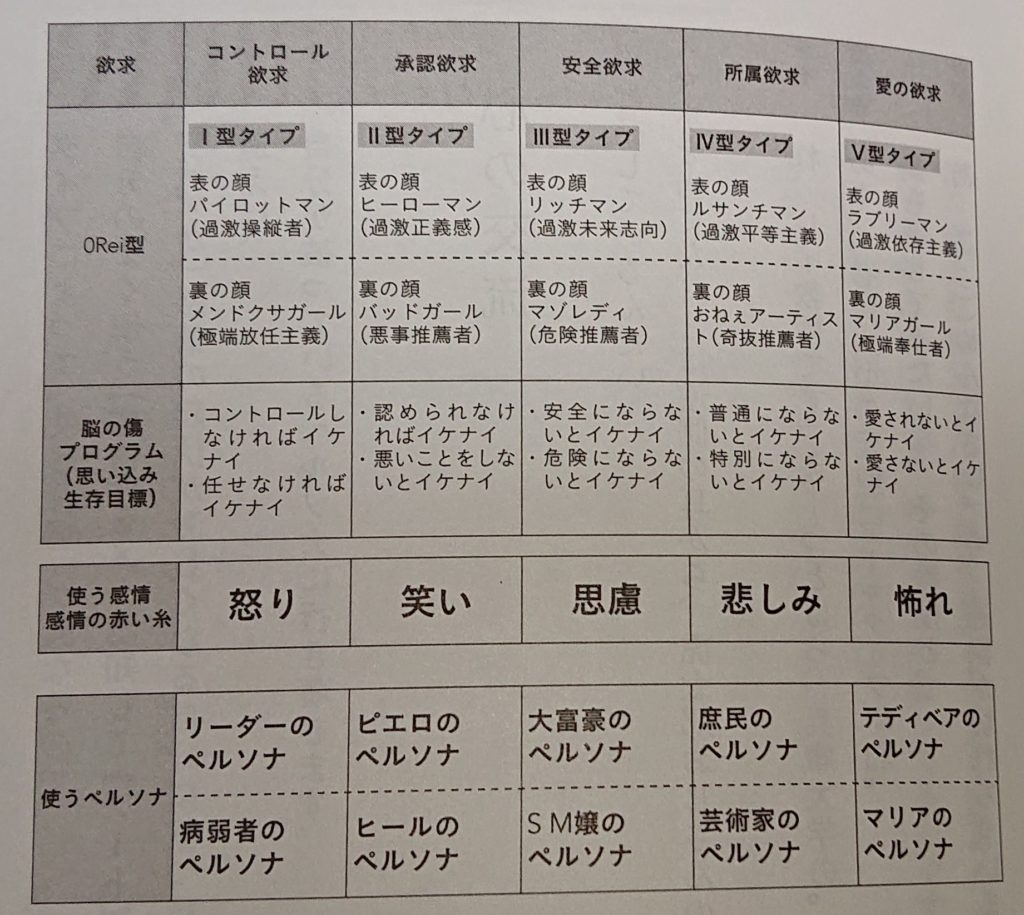 人間の5つのタイプ by 「0 Lei 下(さとうみつろう)」
